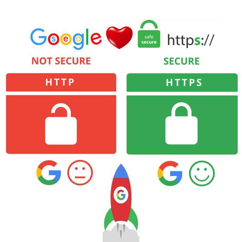 Προστάτεψε το site σου για να έχεις καλύτερη κατάταξη στη Google ... c71bf12d487