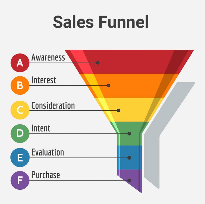 Sales Funnel - Αγωγός Πωλήσεων