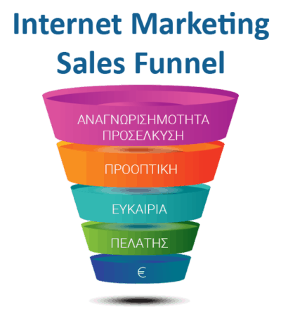 Internet Marketing Sales Funnel